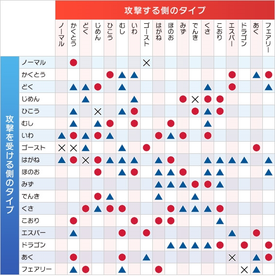 ポケモンGO タイプ相性とタイプ一致の倍率